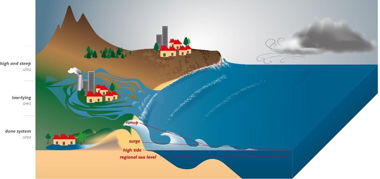 Diagrama explicando o fenômeno da submersão marinha